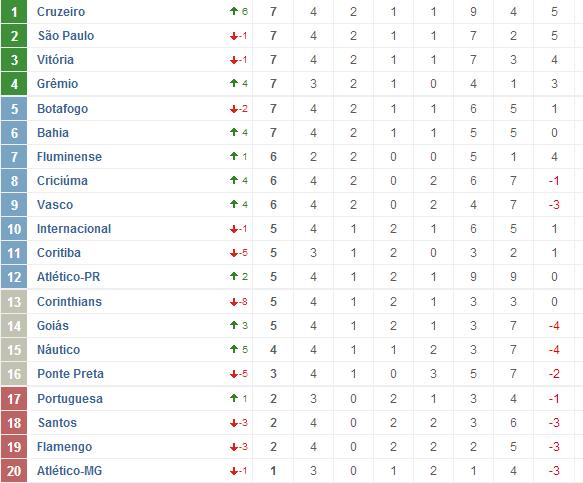 1111 Classificação Brasileirão 2013 Série A   Cruzeiro é o líder