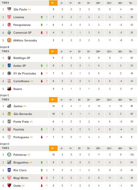 Paulist03 Tabela de Classificação do Campeonato Paulista 2014   5° rodada