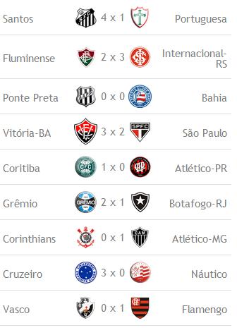 results Brasileirão 2013 Série A   Resultados dos Jogos de Hoje   Domingo (14 07)